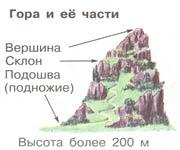 Строение гор